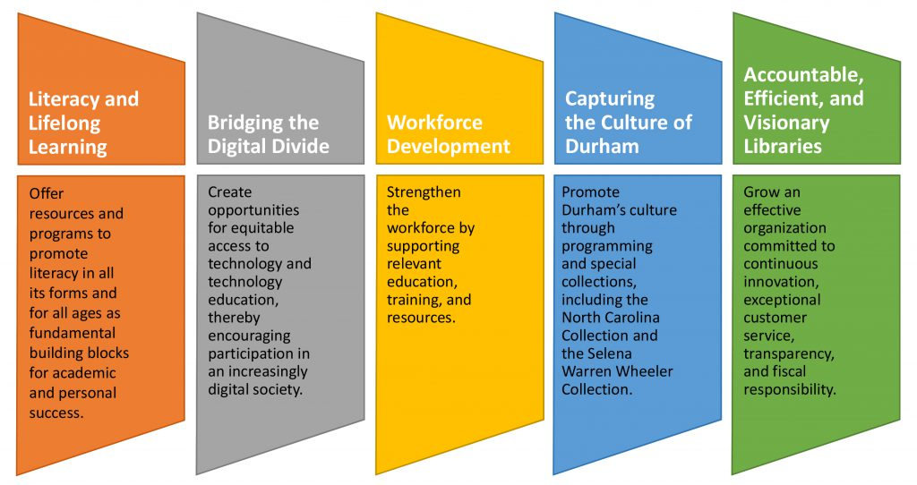 Literacy and lifelong learning. Bridging the digital divide. Workforce Development. Capturing the culture of Durham. Accountable, efficient, and visionary libraries.
